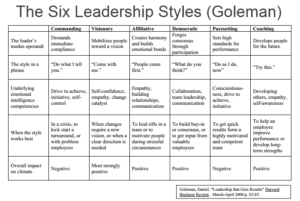 six leadership styles goleman
