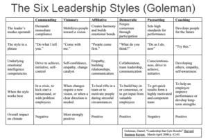 six leadership styles goleman